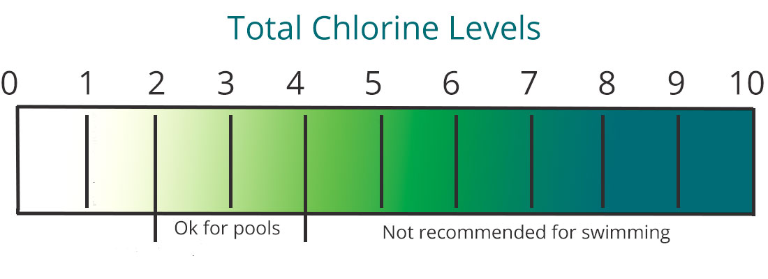 Water Chemistry Consider The Chlorine Levels Swimming