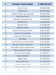 Why do pools cost different amounts? 1